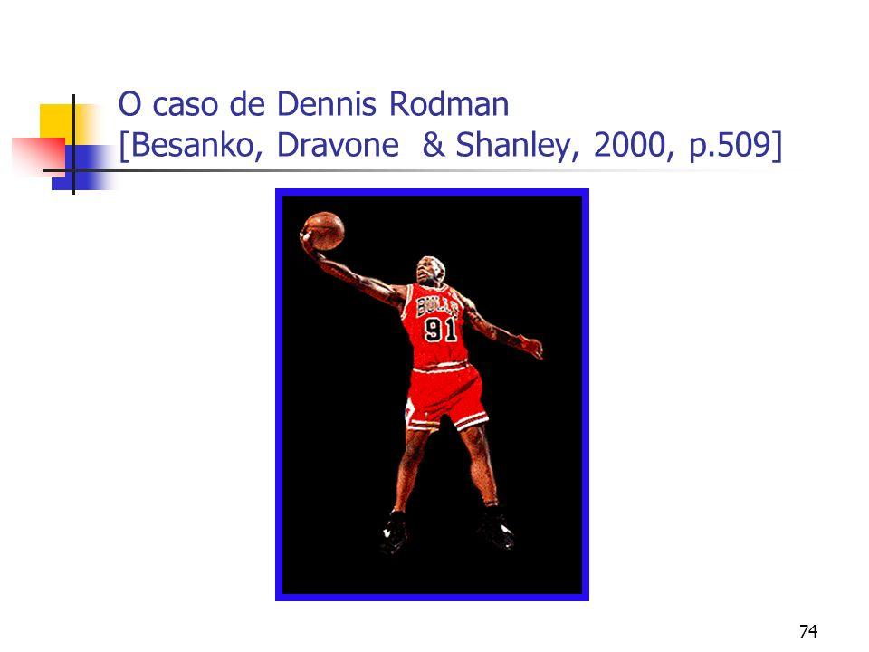 O caso de Dennis Rodman [Besanko, Dravone & Shanley, 2000, p.509]